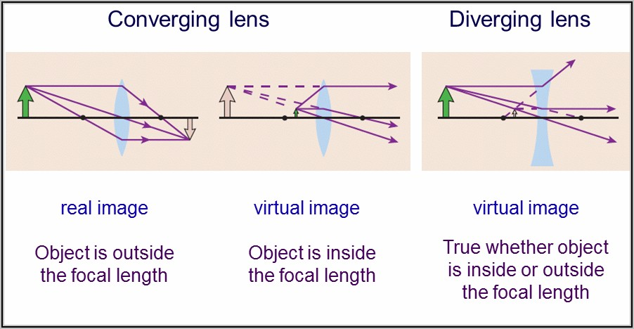 Concave Lens Ray Diagram Object At Focal Point