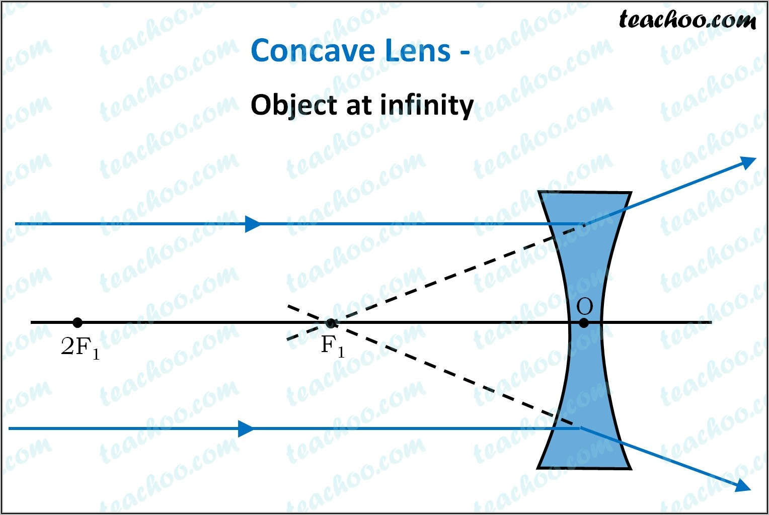 Concave Lens Ray Diagram Object In Front Of Focal Point