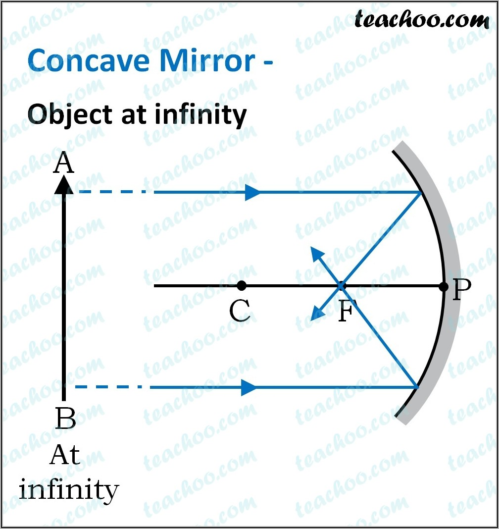 Concave Mirror Ray Diagram Inside Focal Point