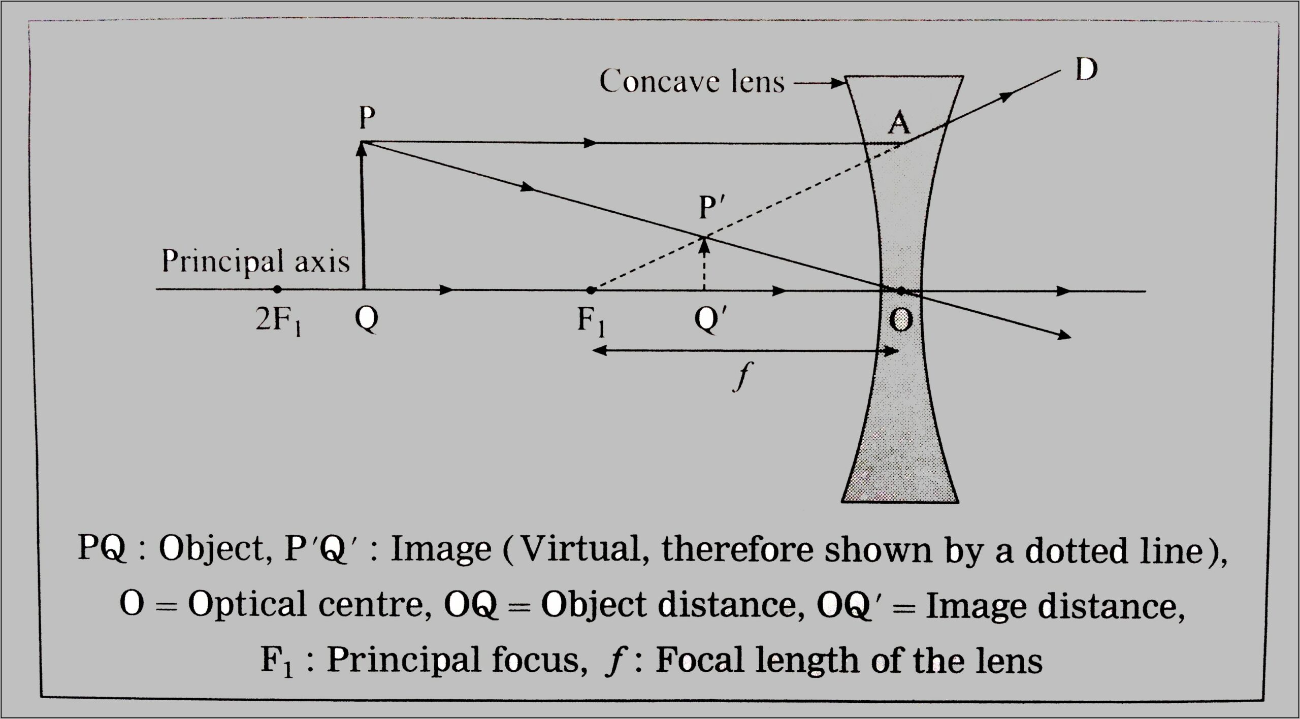 Concave Mirror Ray Diagram Object In Front Of Focal Point