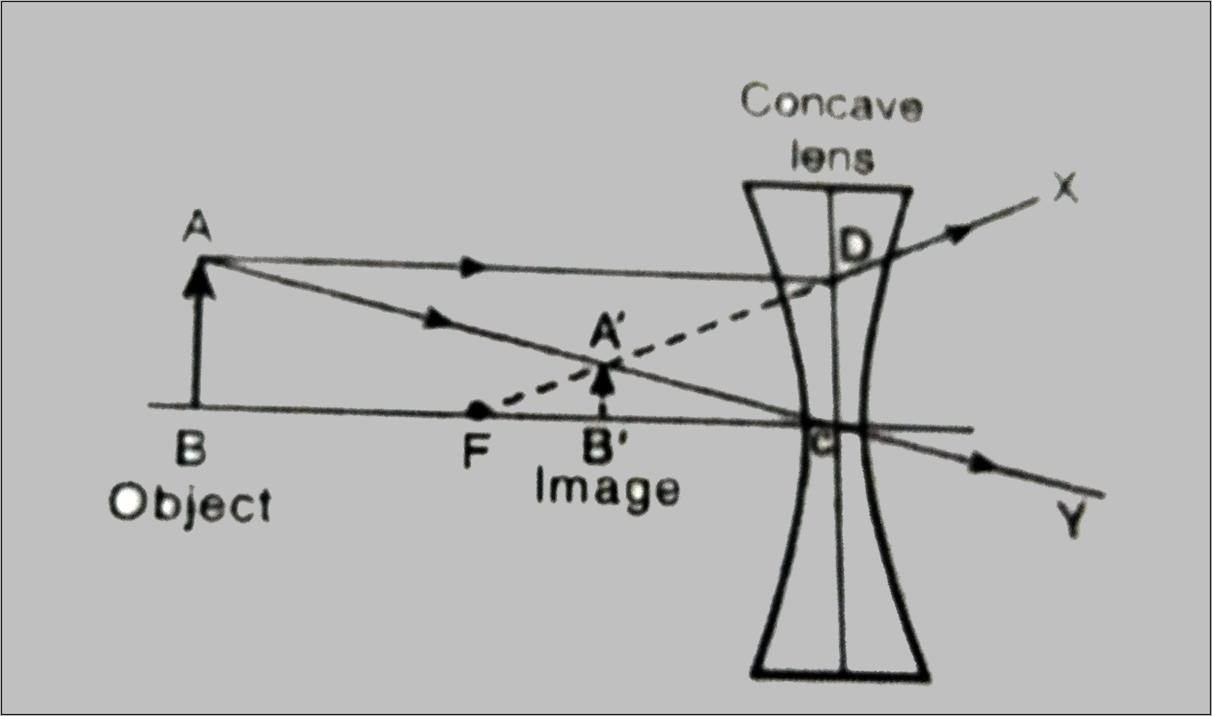 Convex Lens Ray Diagram Object At Focal Point