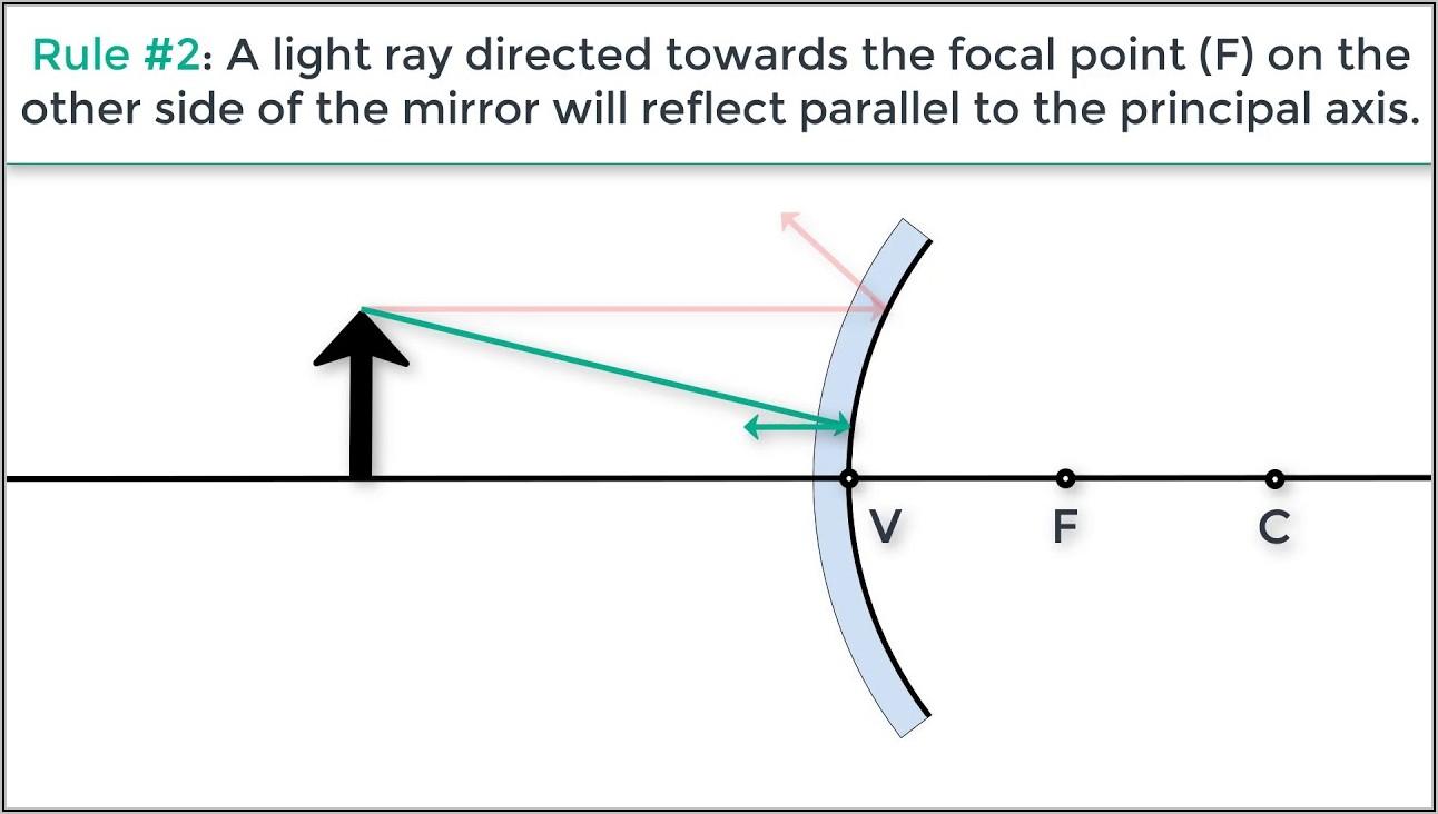 Convex Mirror Ray Diagram Lost