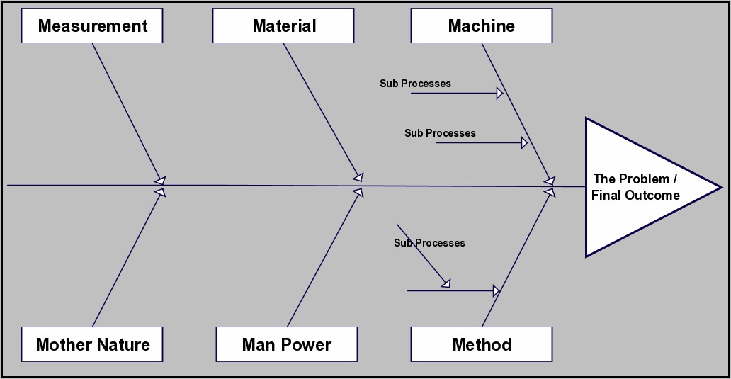 Fishbone Diagram Example For Manufacturing Industry