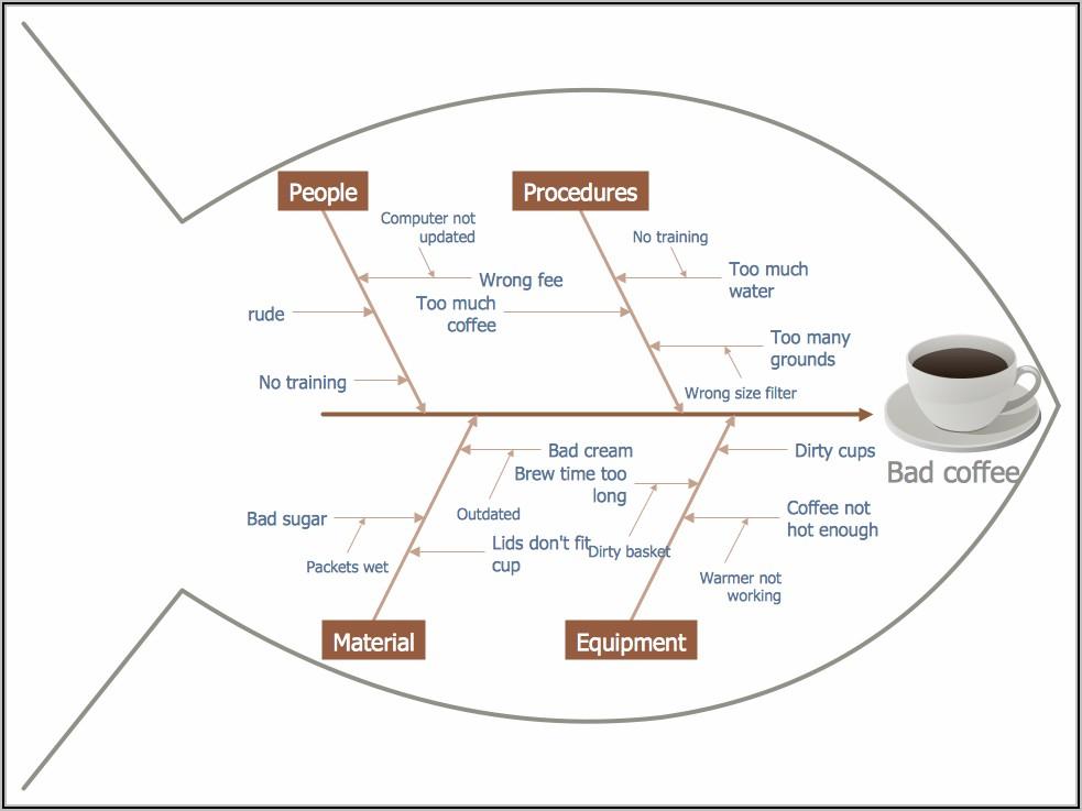 Fishbone Diagram Example Manufacturing Pdf