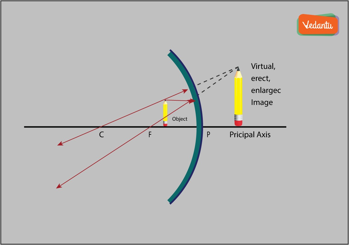 Ray Diagram Of Concave Mirror Object At Focus