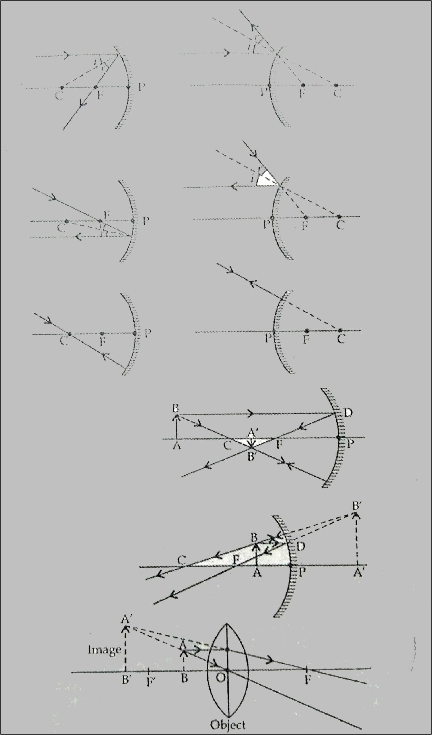 Ray Diagram Of Convex Mirror Object At F