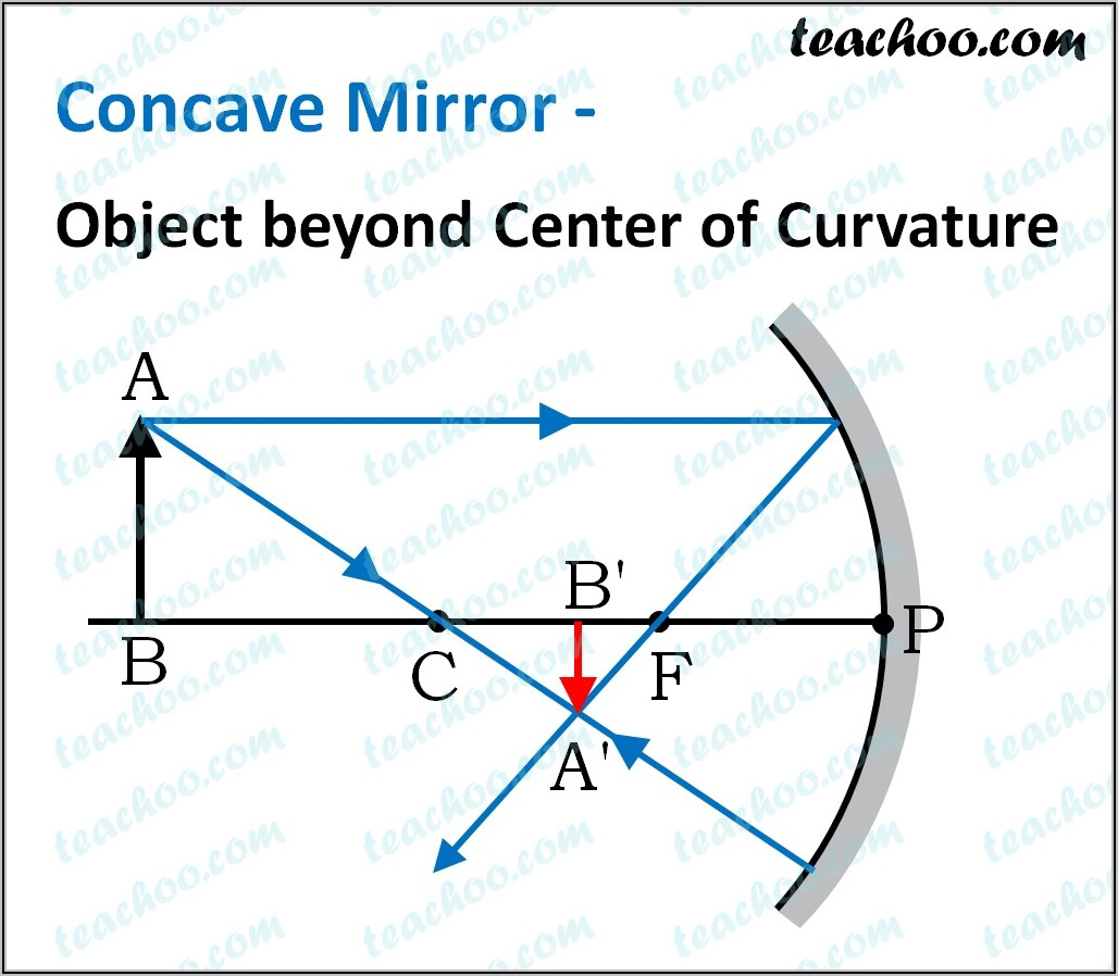 Ray Diagram Of Convex Mirror Object Beyond C