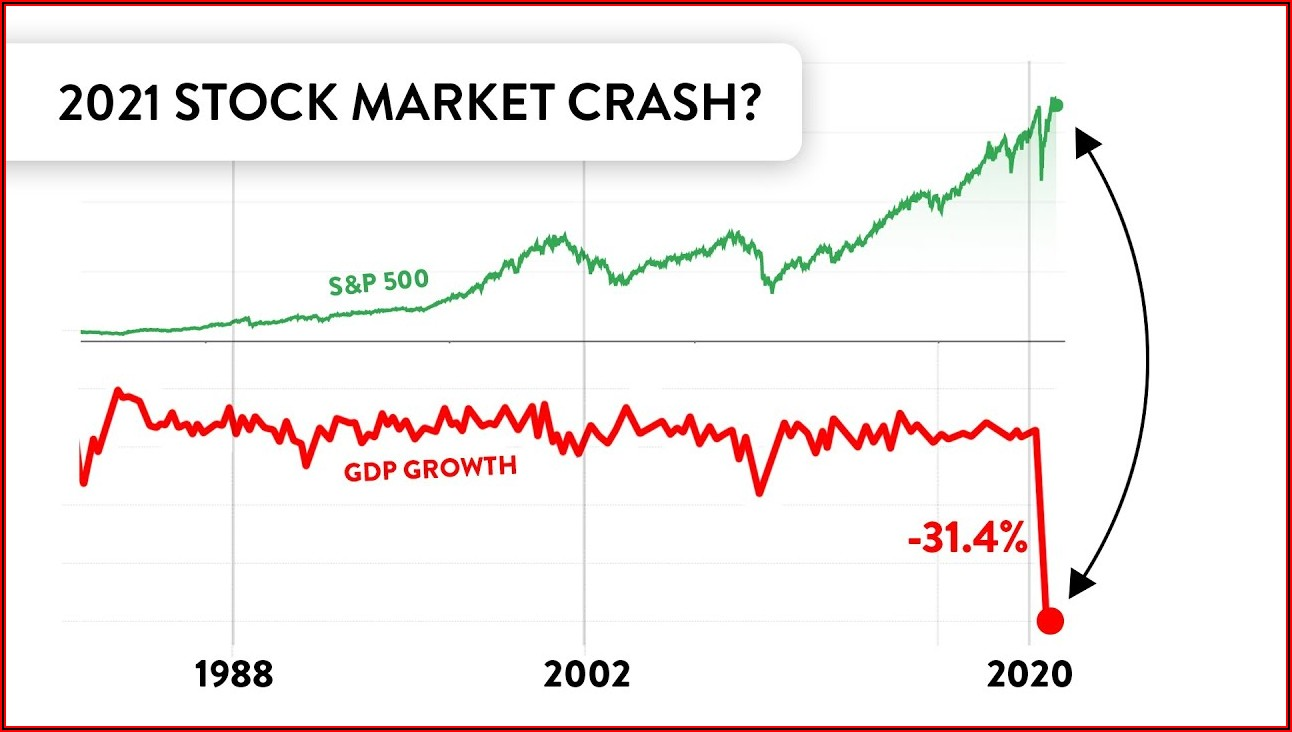 2000 Stock Market Crash Timeline