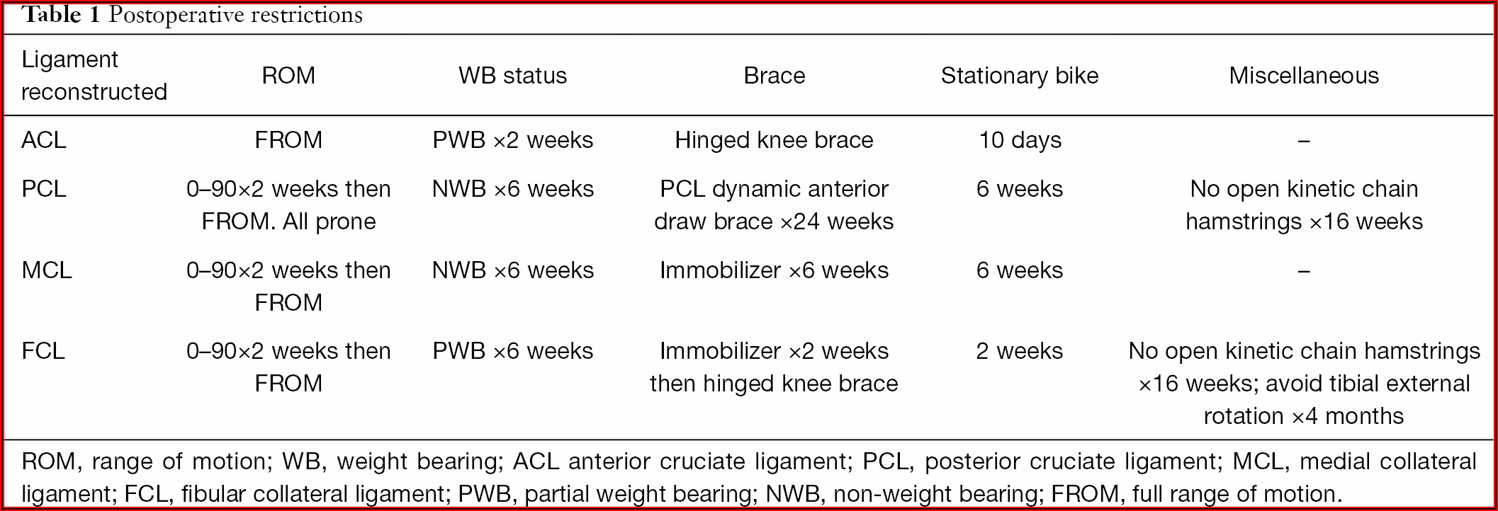 Acl Meniscus Surgery Recovery Timeline