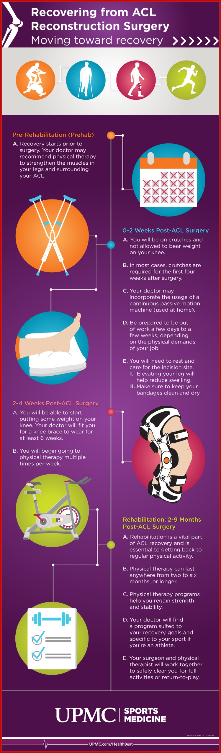 Acl Reconstruction Recovery Timeline Blog