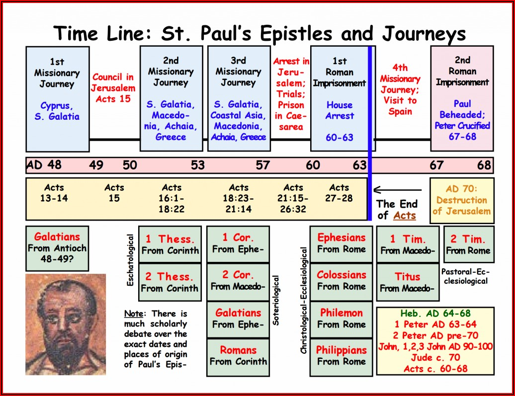 Apostle Paul Timeline Chart