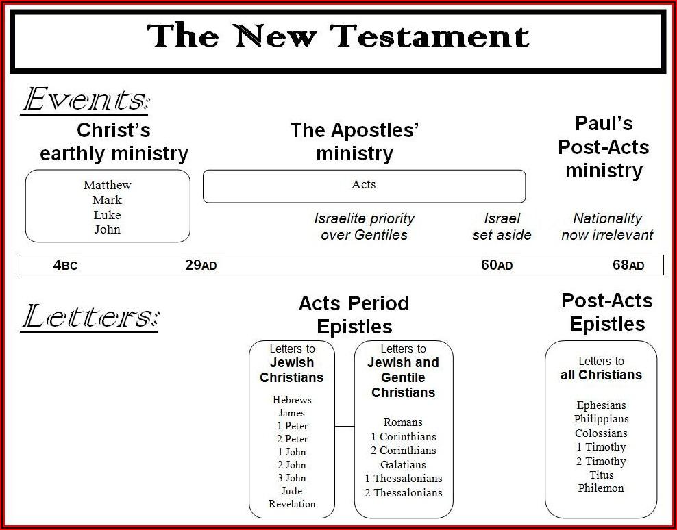 Apostle Paul Timeline Lds