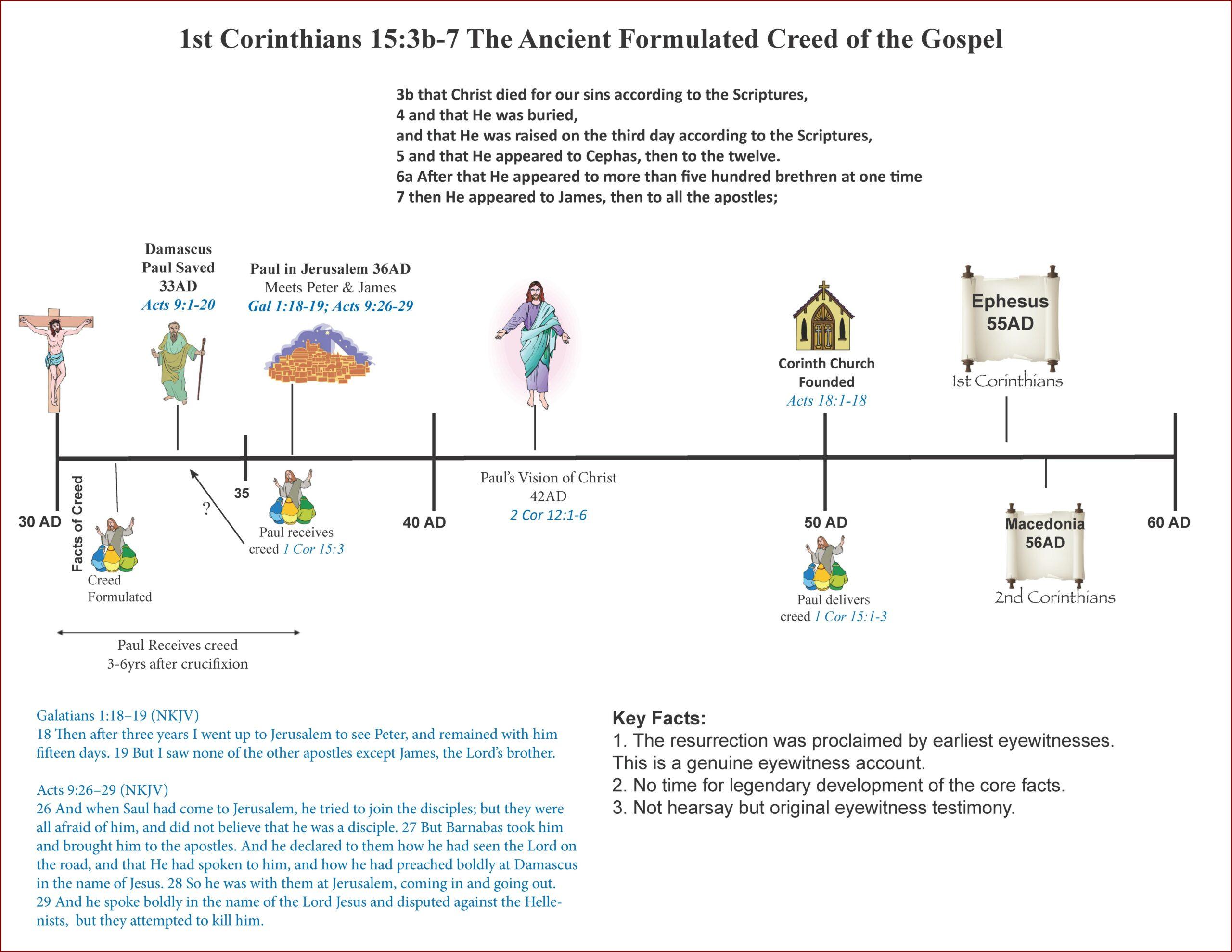 Apostle Paul Timeline Pdf