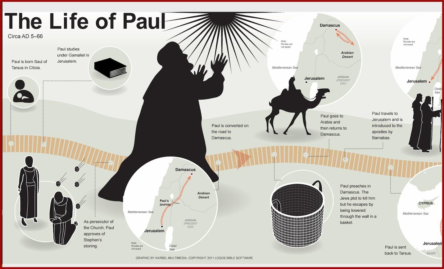 Apostle Paul Writings Timeline