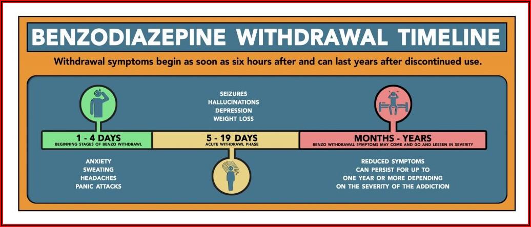 Benzo Withdrawal Symptoms Time