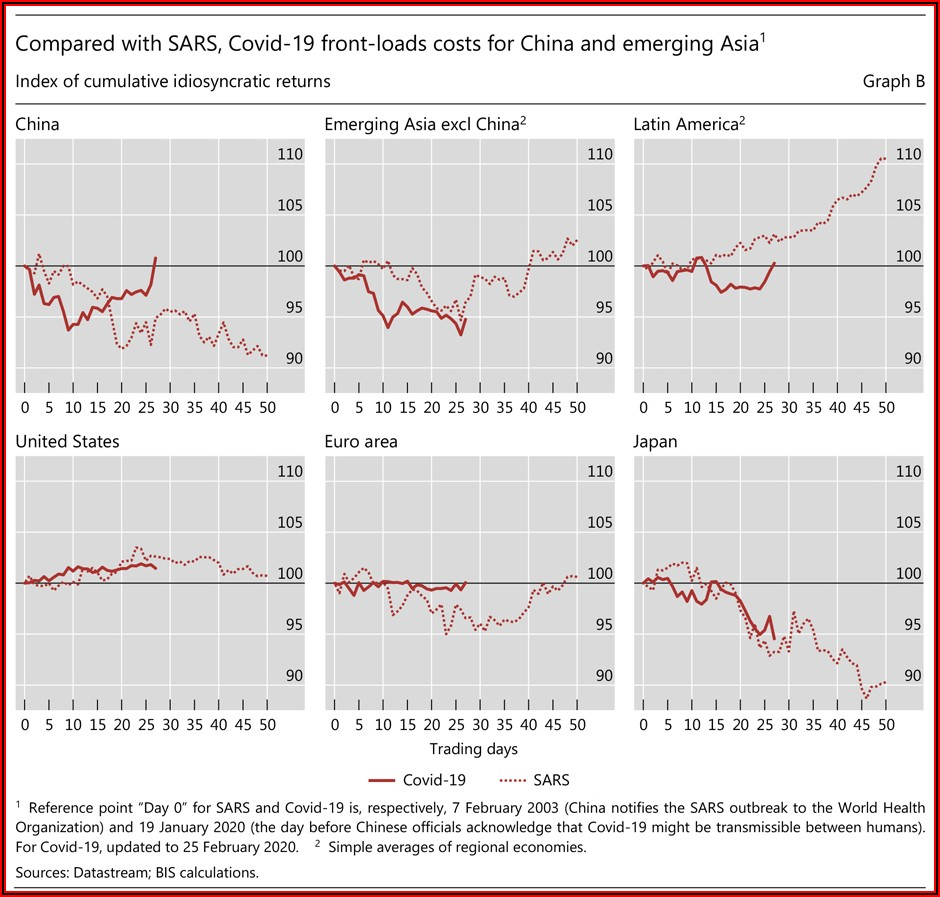 Comparing Stock Market Crashes Timeline