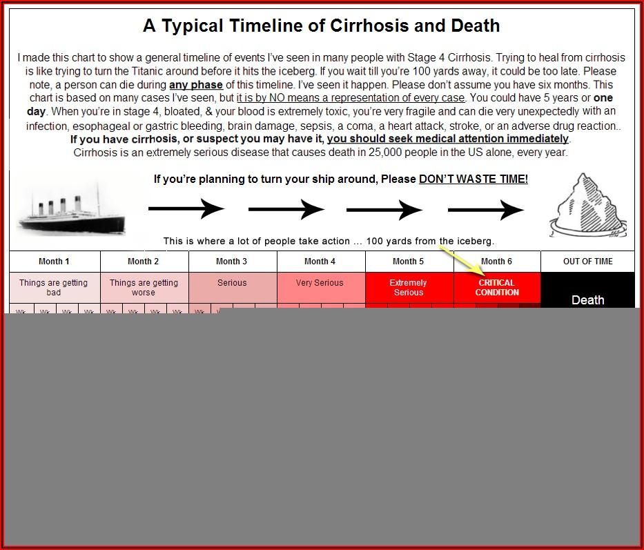 End Stage Liver Disease Death Timeline