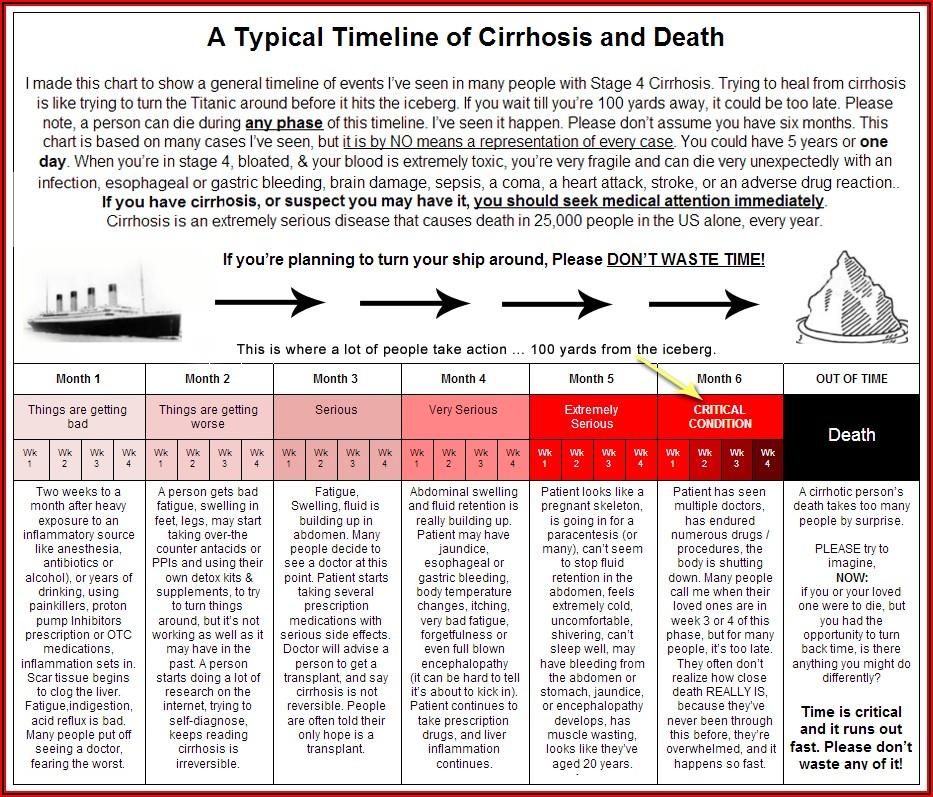 End Stage Liver Disease Timeline