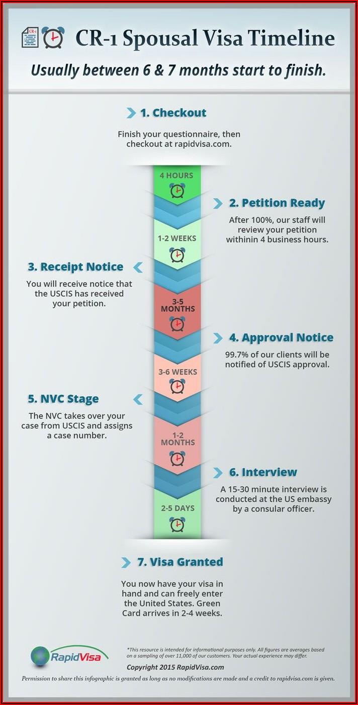 Fiance Visa Timeline Uk