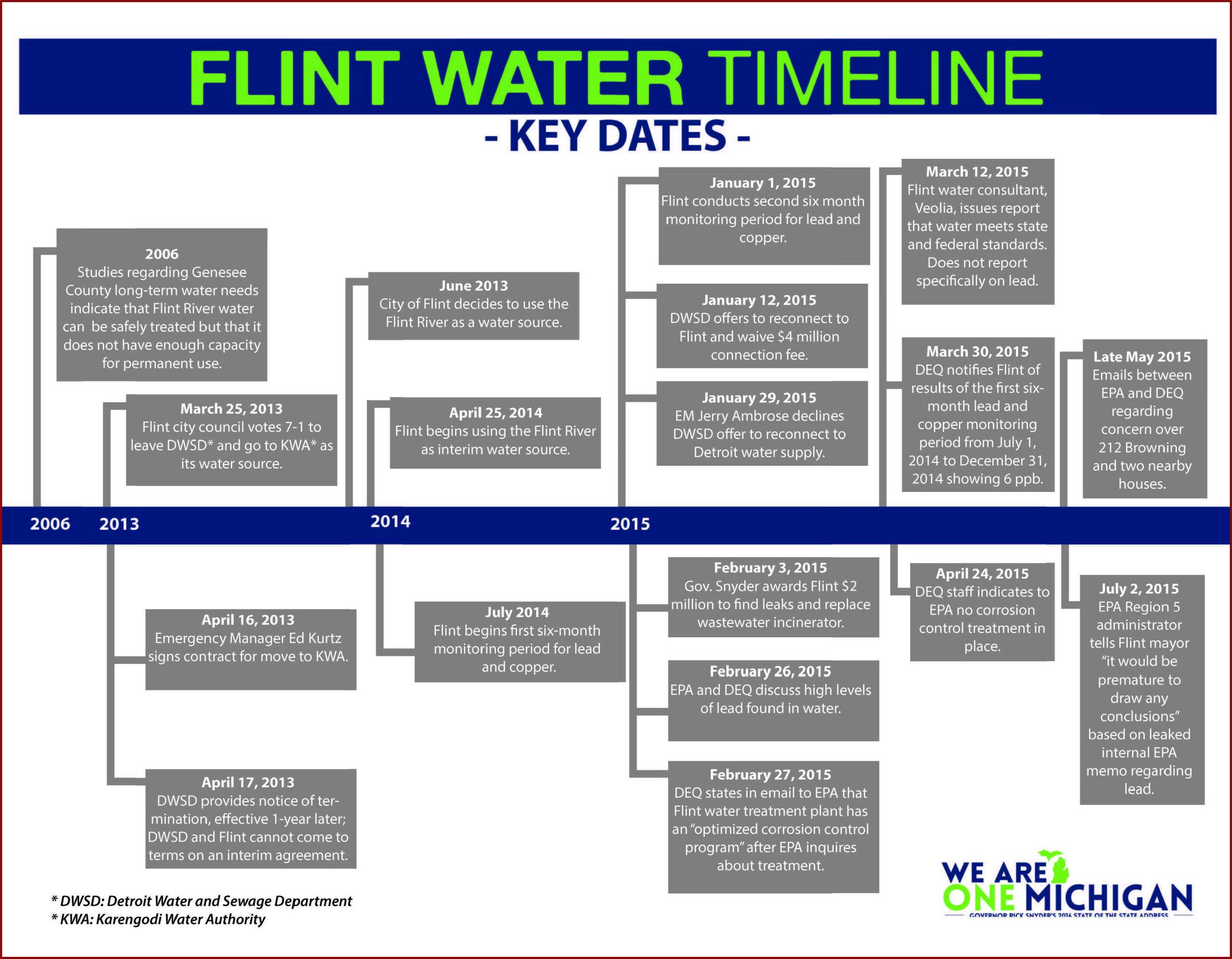 Flint Michigan Water Crisis Timeline