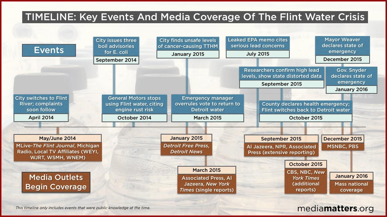 Flint Water Crisis Timeline 2019