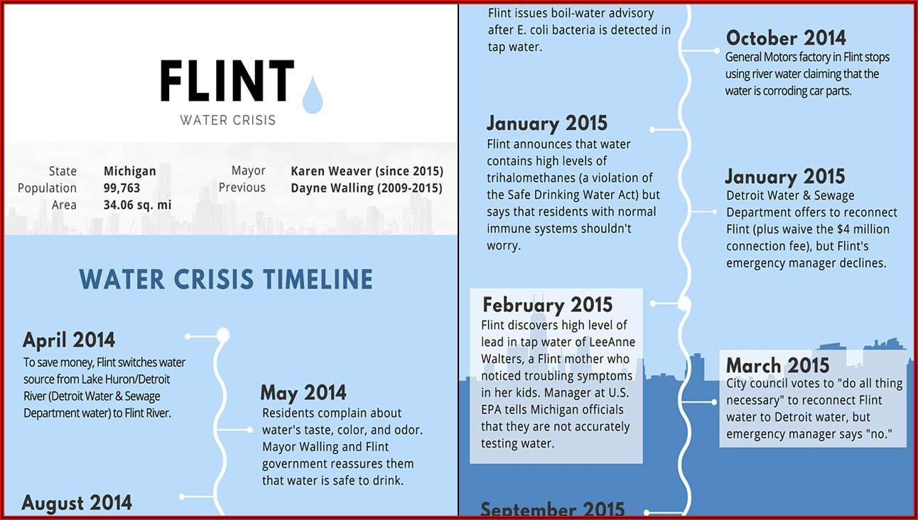 Flint Water Crisis Timeline