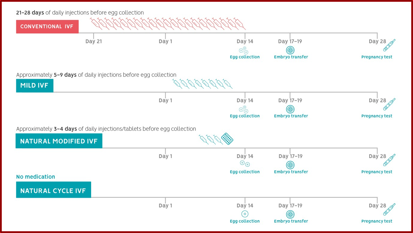 Frozen Embryo Transfer Timeline Natural Cycle