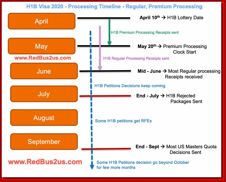H1b Transfer Normal Processing Time 2019