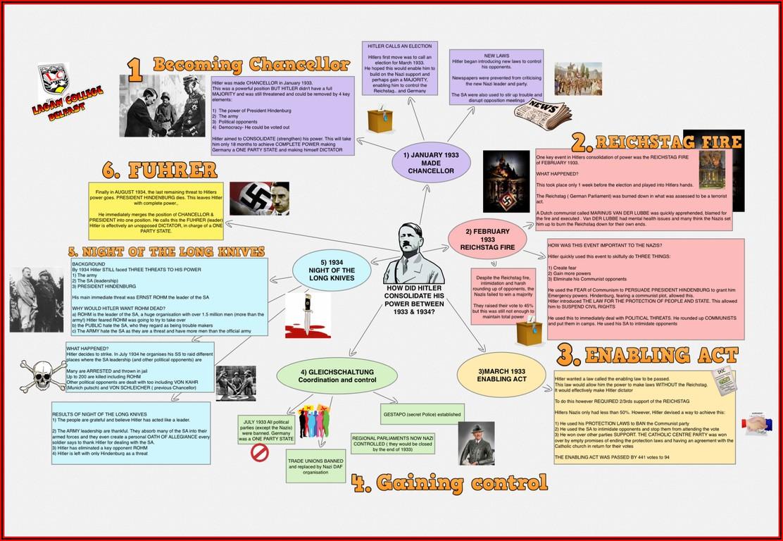 Hitler's Rise To Power Timeline Gcse