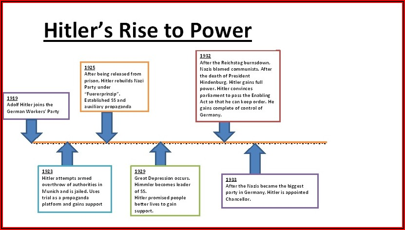 Hitler's Rise To Power Timeline