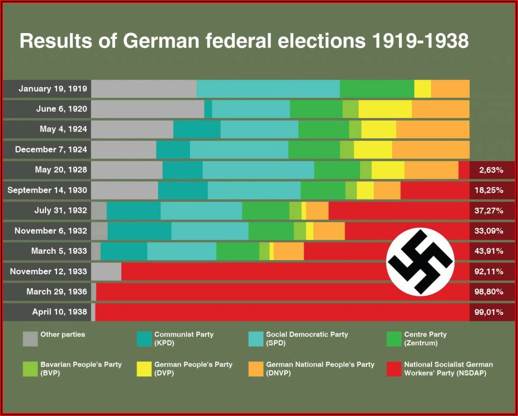 How Did Hitler Rise To Power Timeline