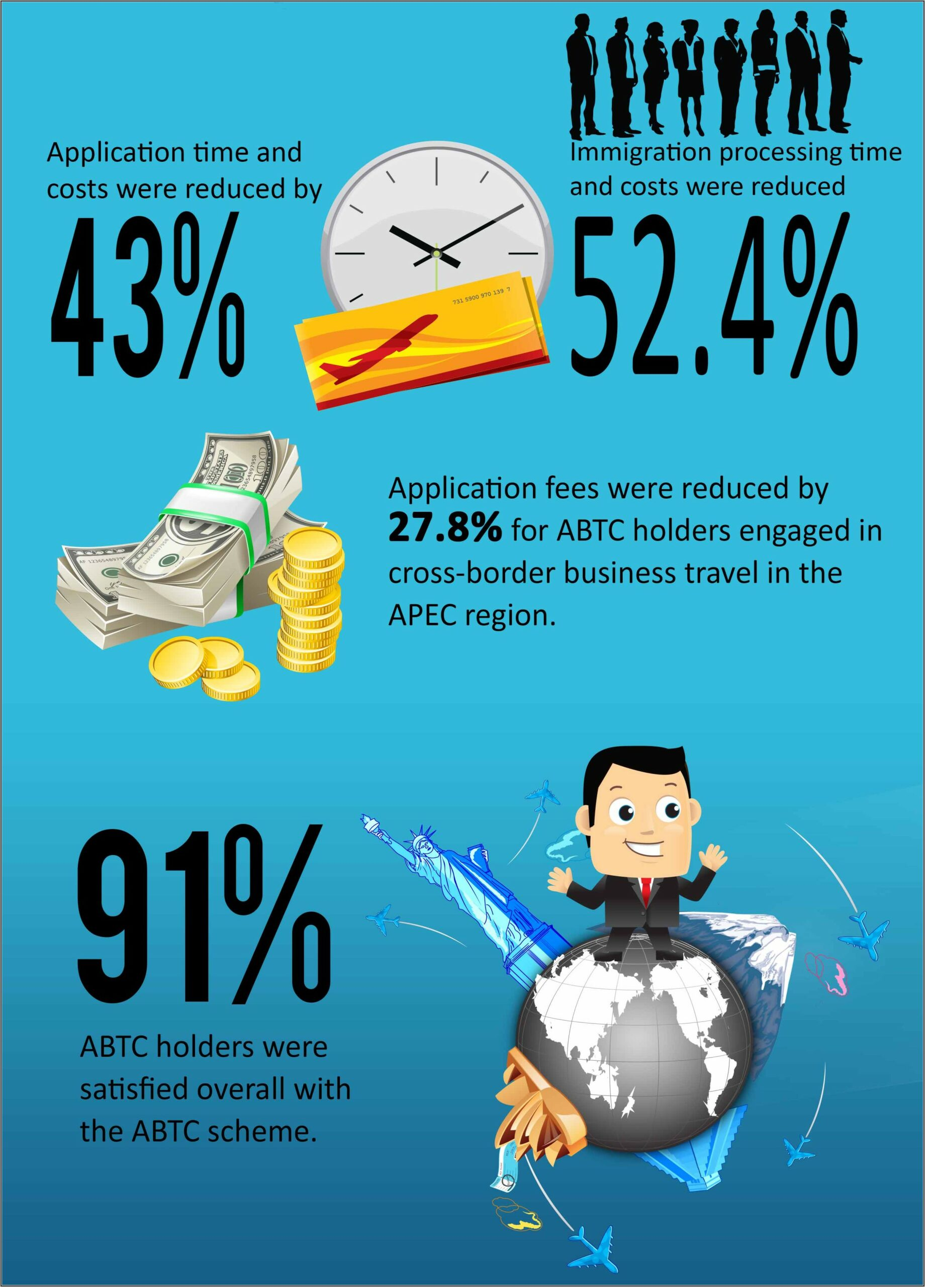 How To Apply Apec Business Travel Card In Indonesia