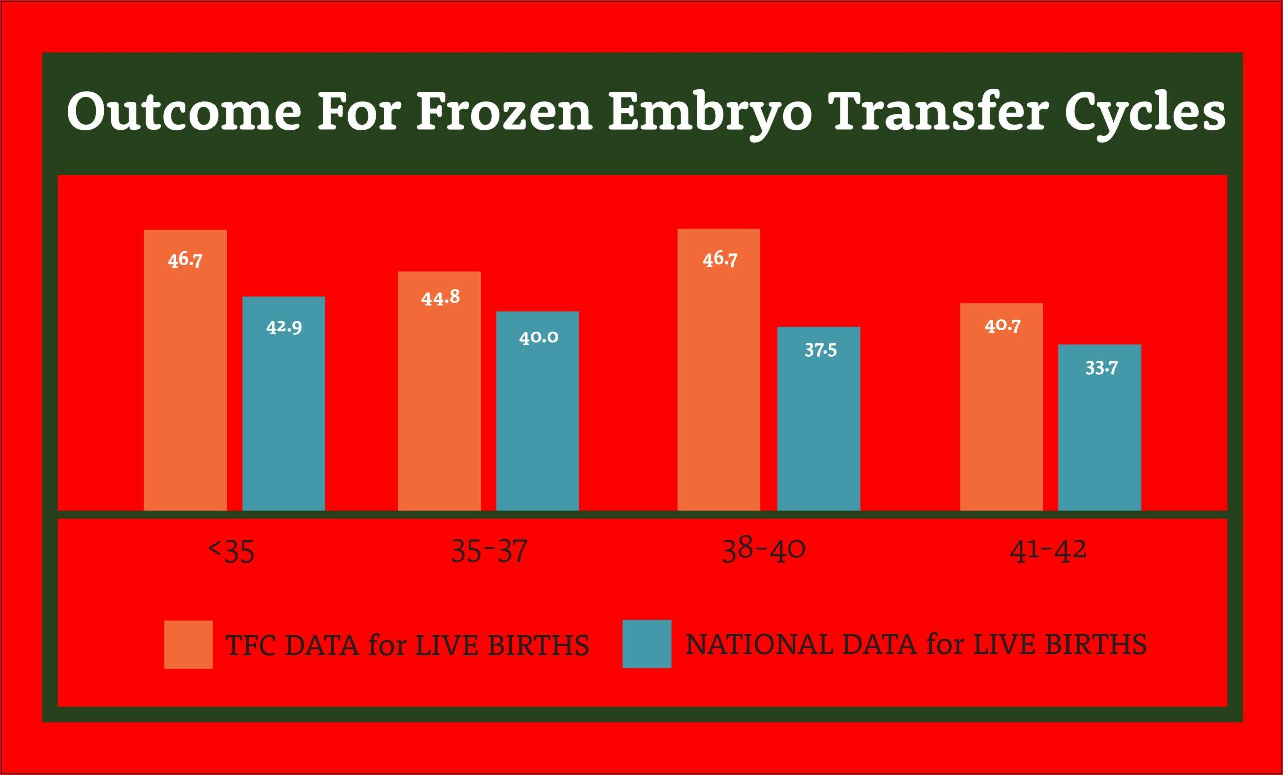 Ivf Frozen Embryo Transfer Timeline Monash