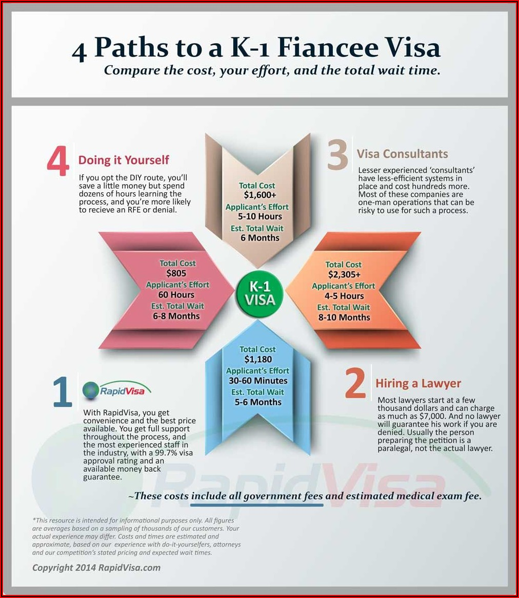 K1 Visa Timeline Germany