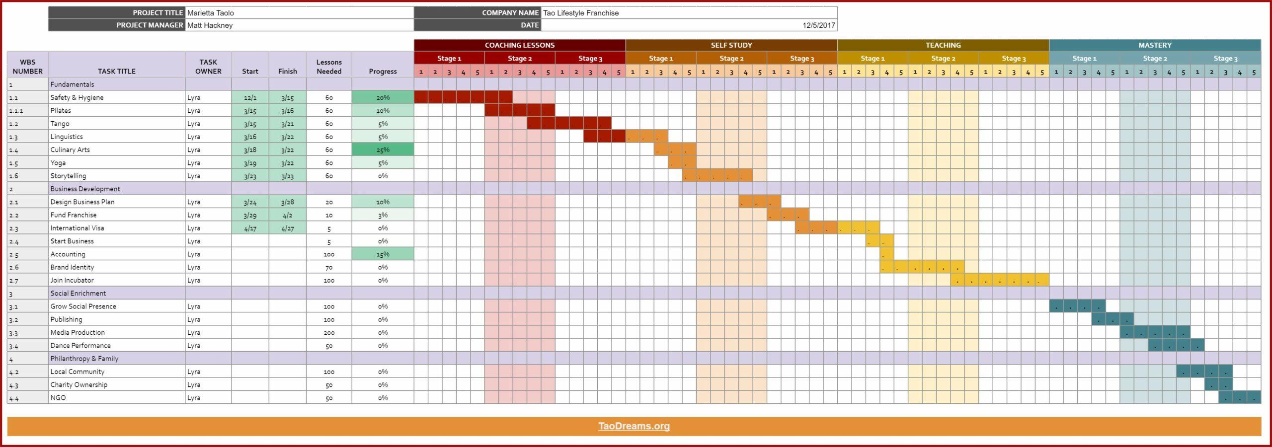 Mtf Transition Timeline Chart