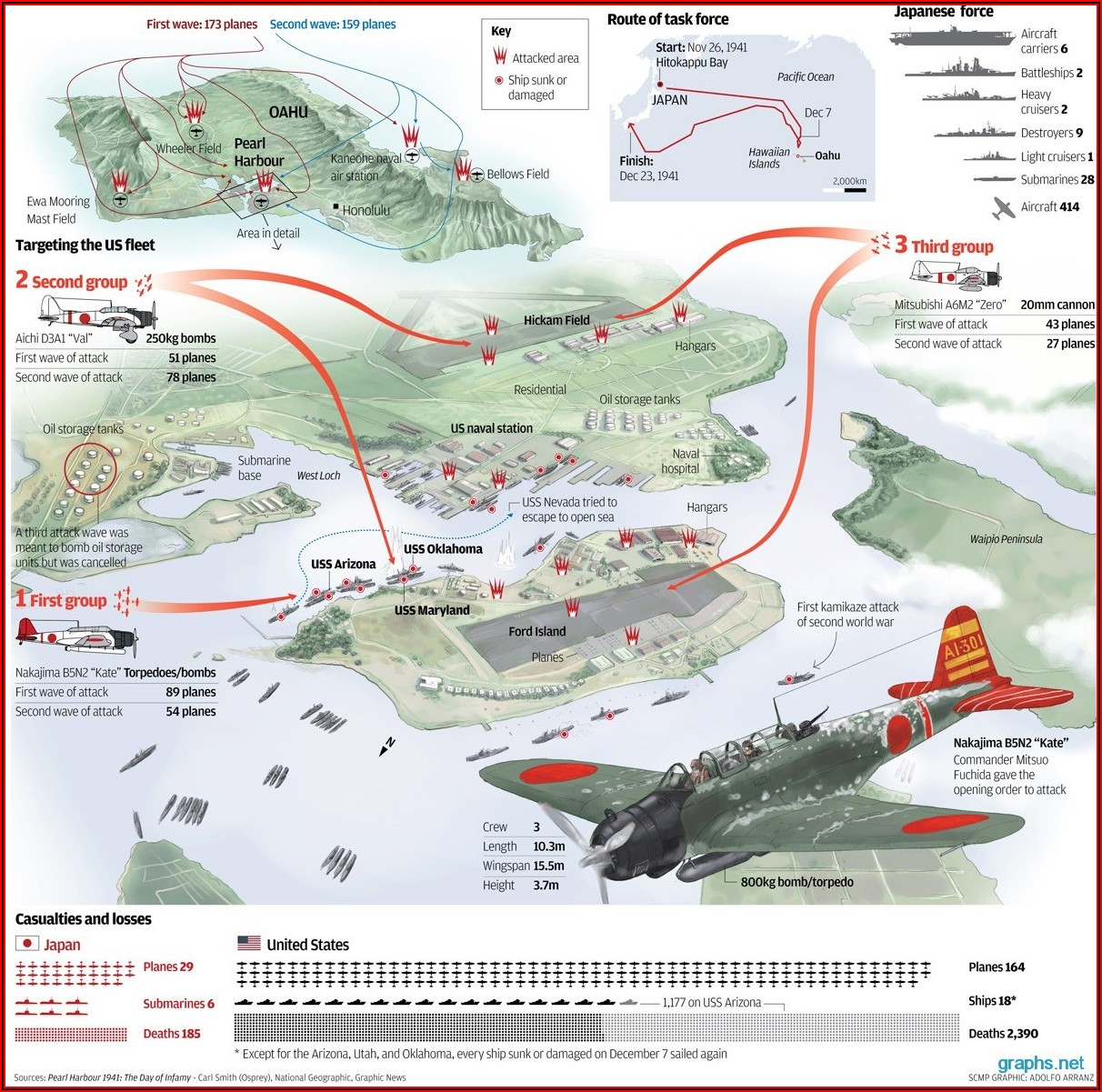 National Geographic Pearl Harbor Timeline Attack Map