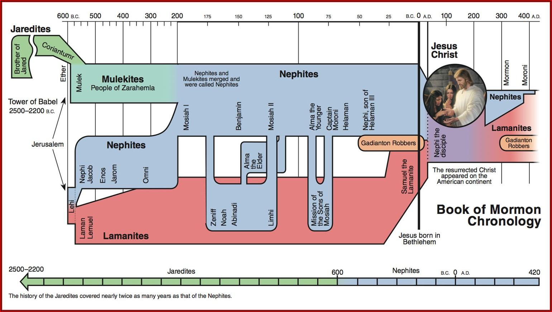 Old Testament Prophets Timeline Lds