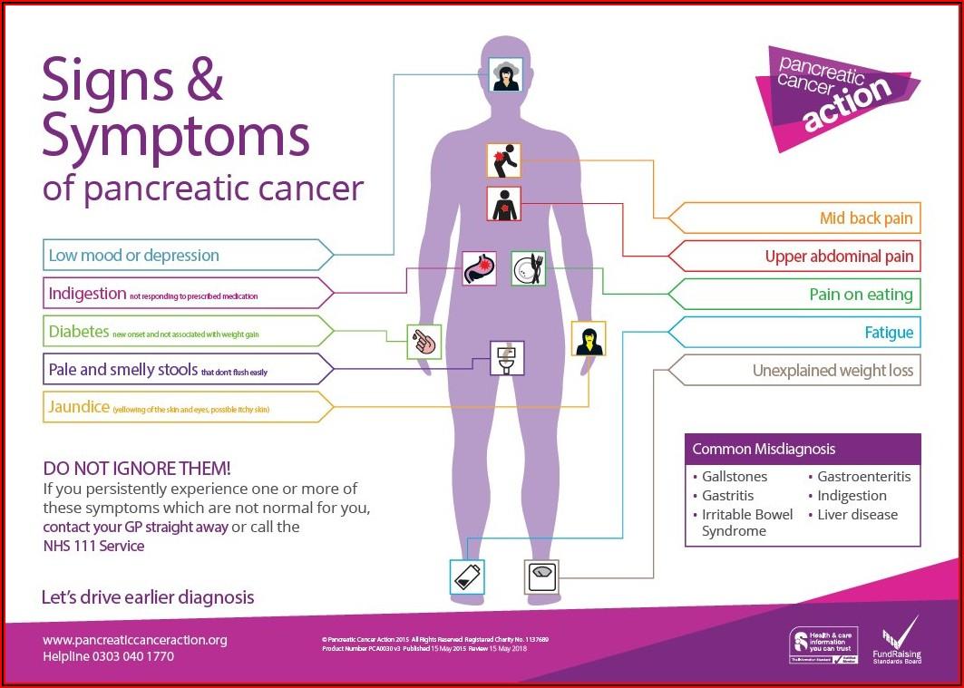 Pancreatic Cancer Progression Timeline