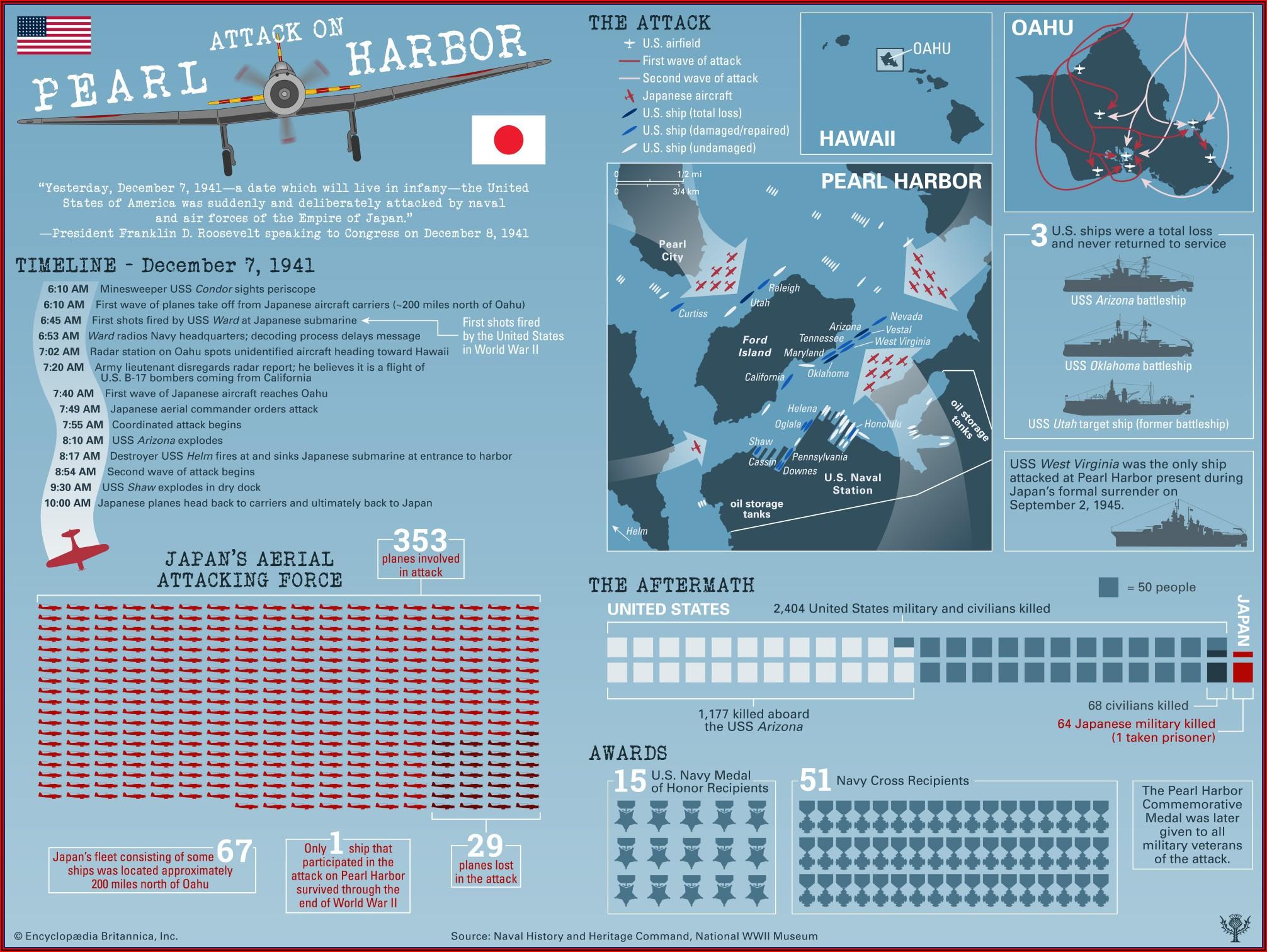 Pearl Harbor Attack Timeline