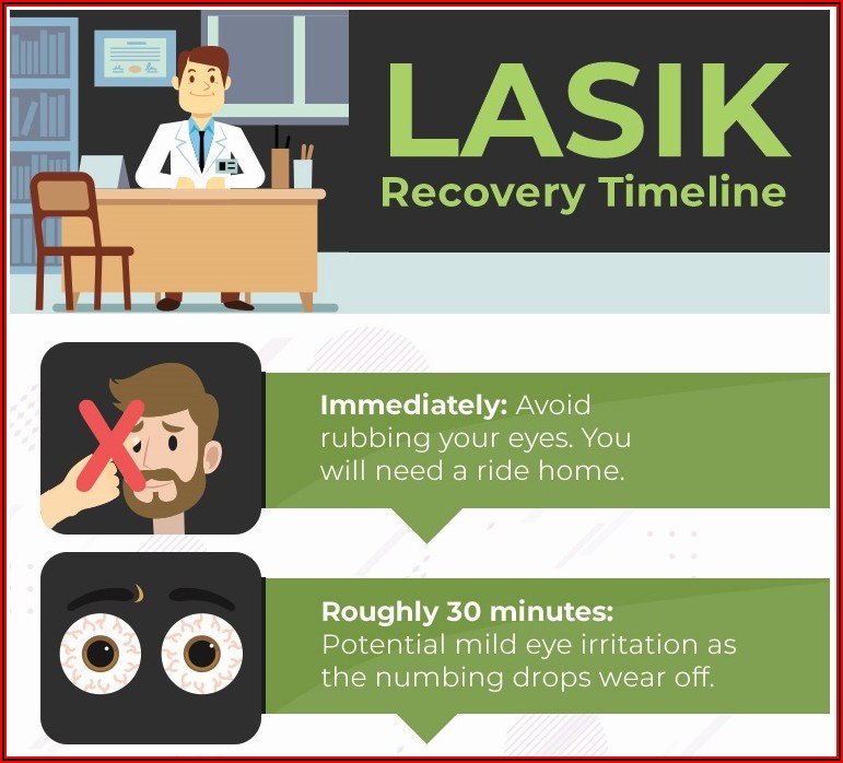 Prk Recovery Timeline 2019