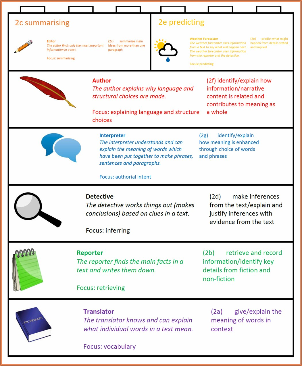 Reading Comprehension Strategies Key Stage 1