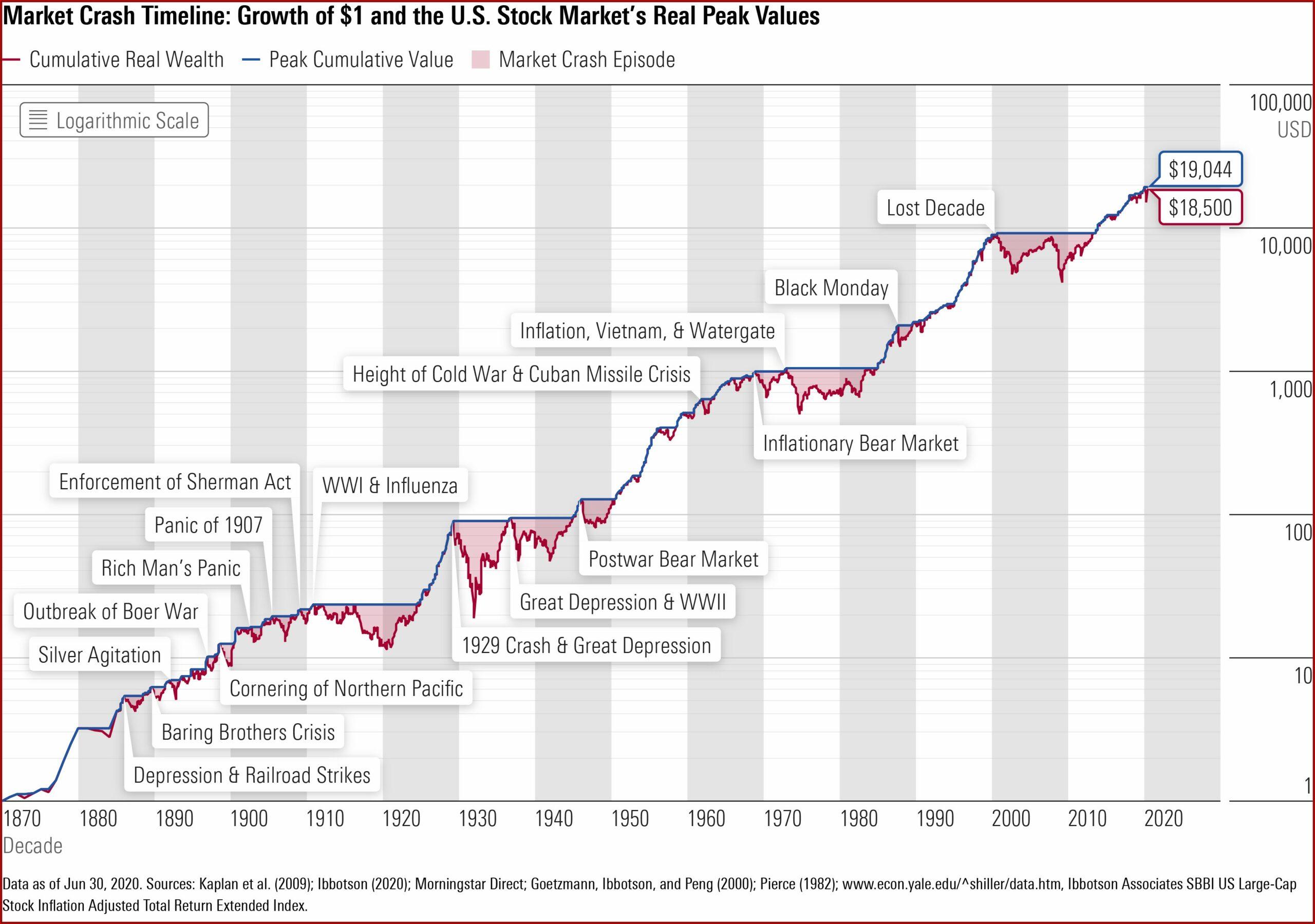 Stock Market Crashes Timeline Graph