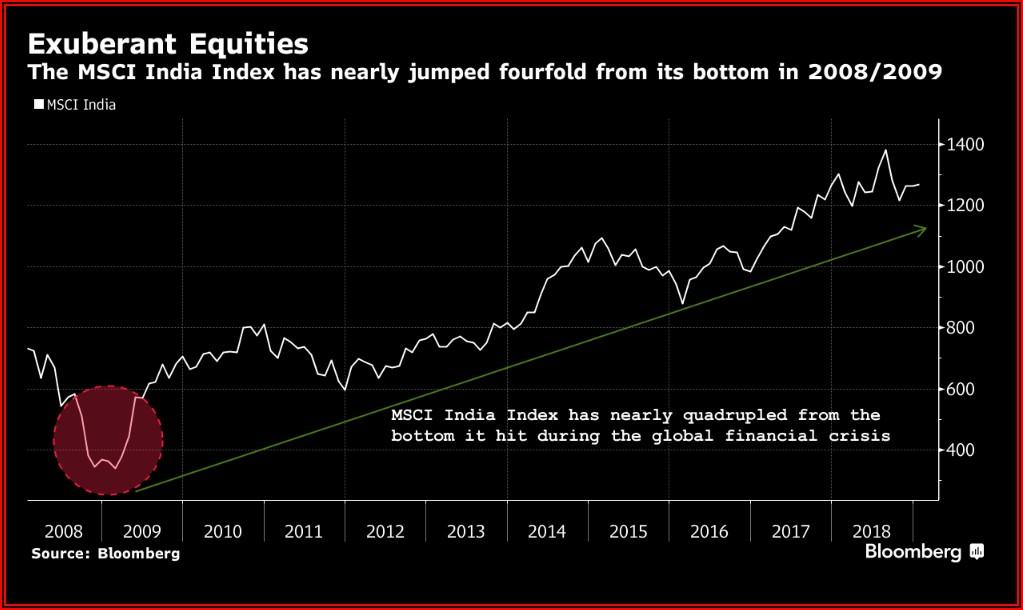 Stock Market Crashes Timeline India
