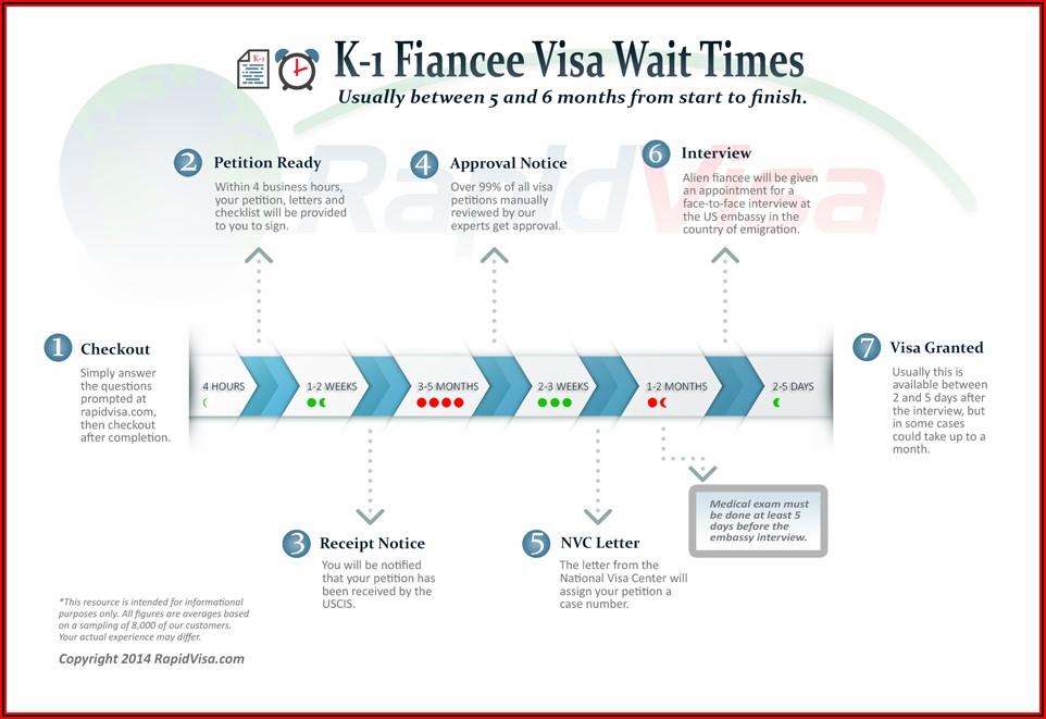 Uk Fiance Visa Timeline 2019