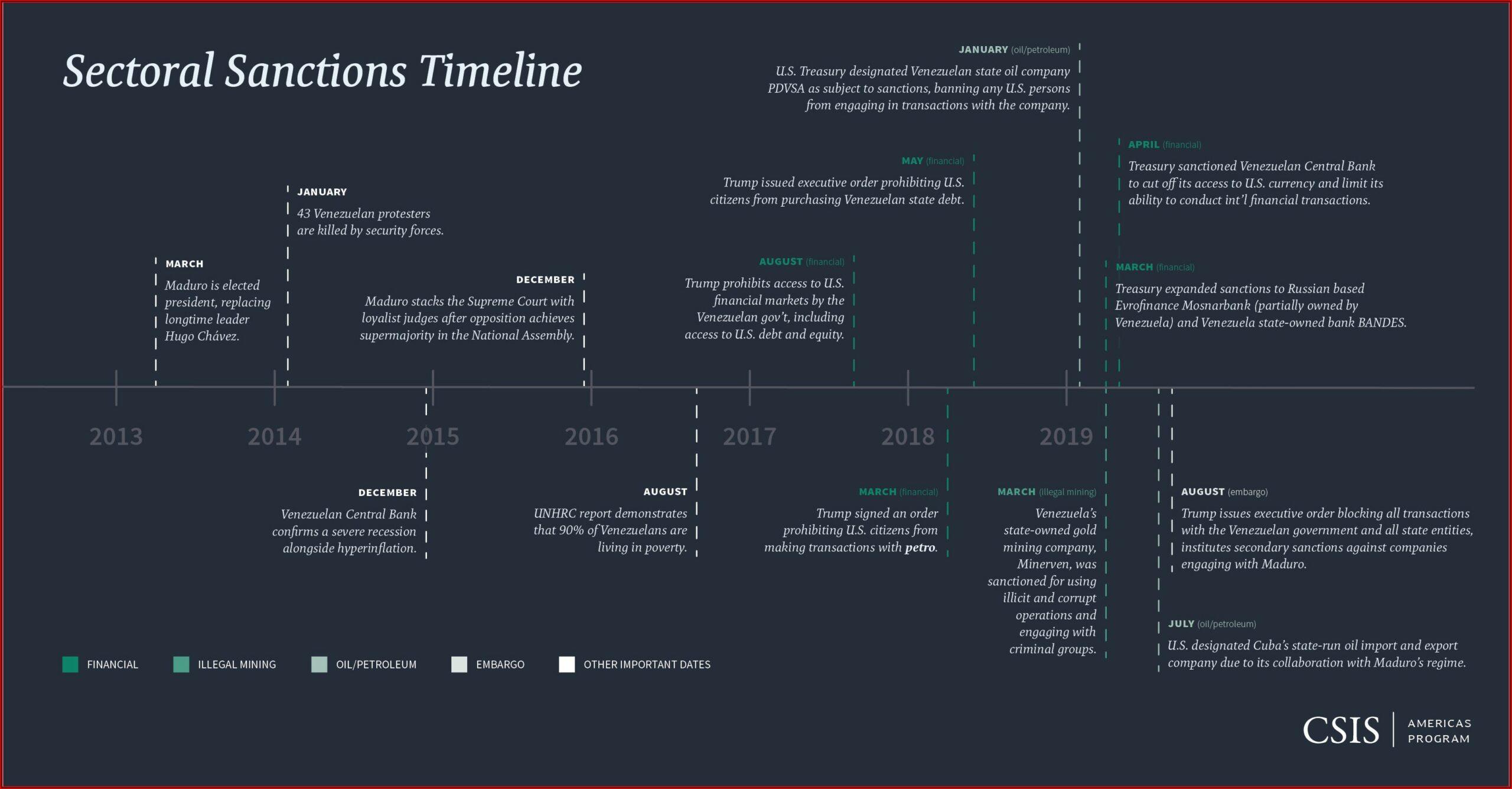 Venezuela Crisis Timeline 2019