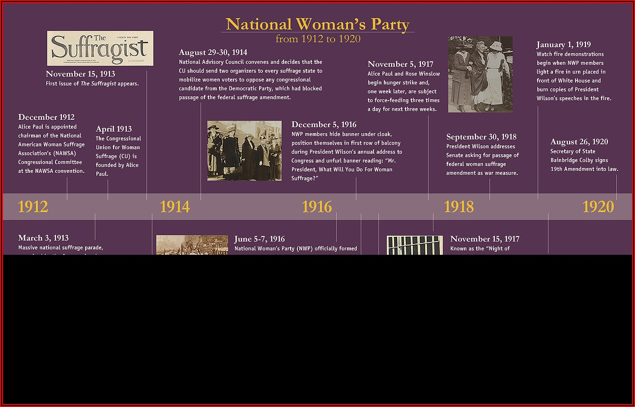 Women's Suffrage Movement England Timeline