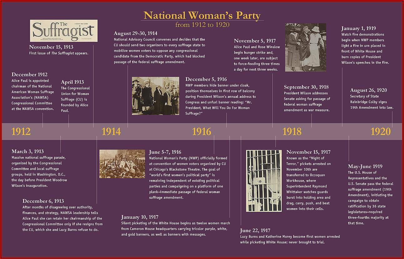 Women's Suffrage Movement Timeline Worldwide