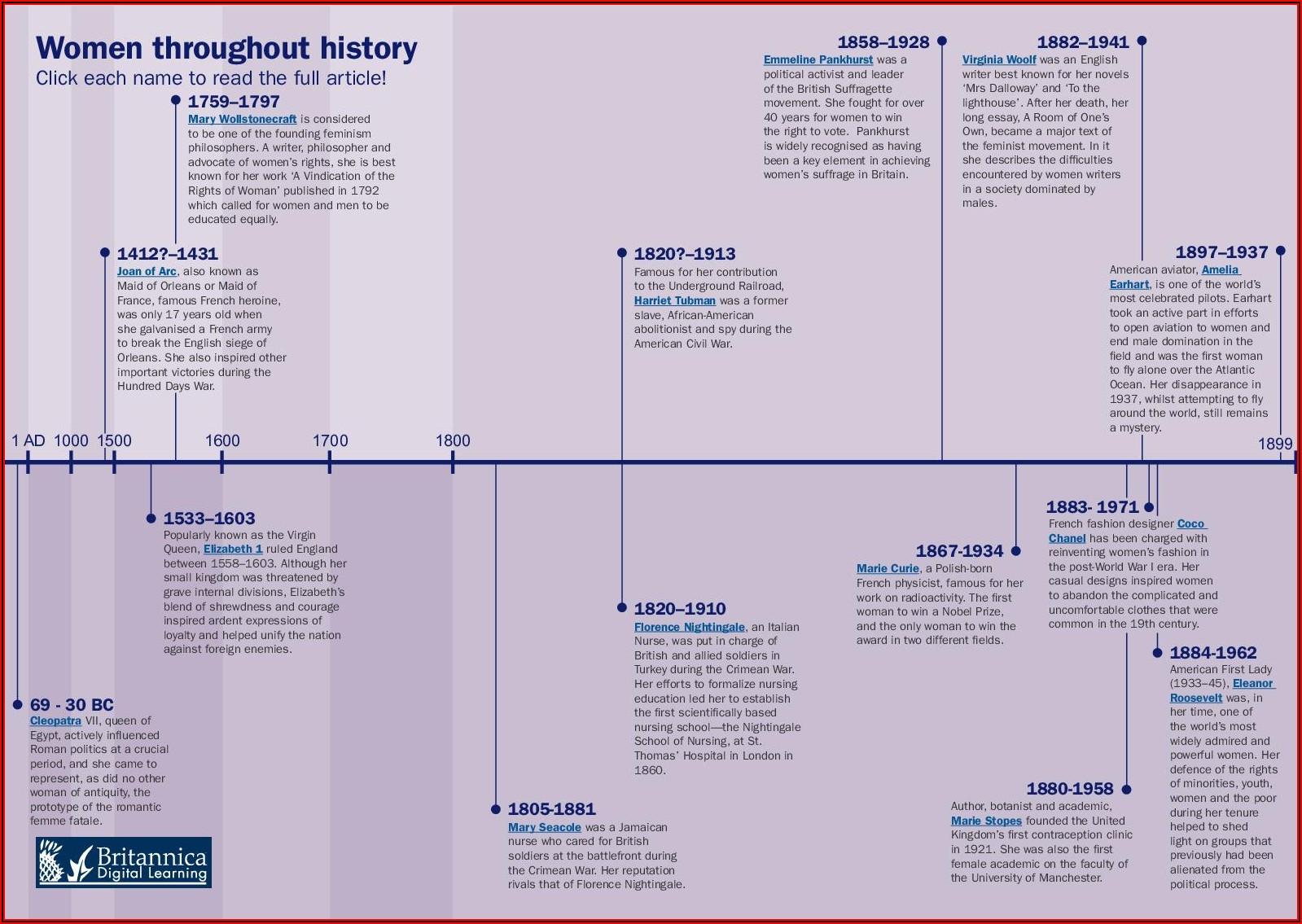 Women's Suffrage Movement Uk Timeline