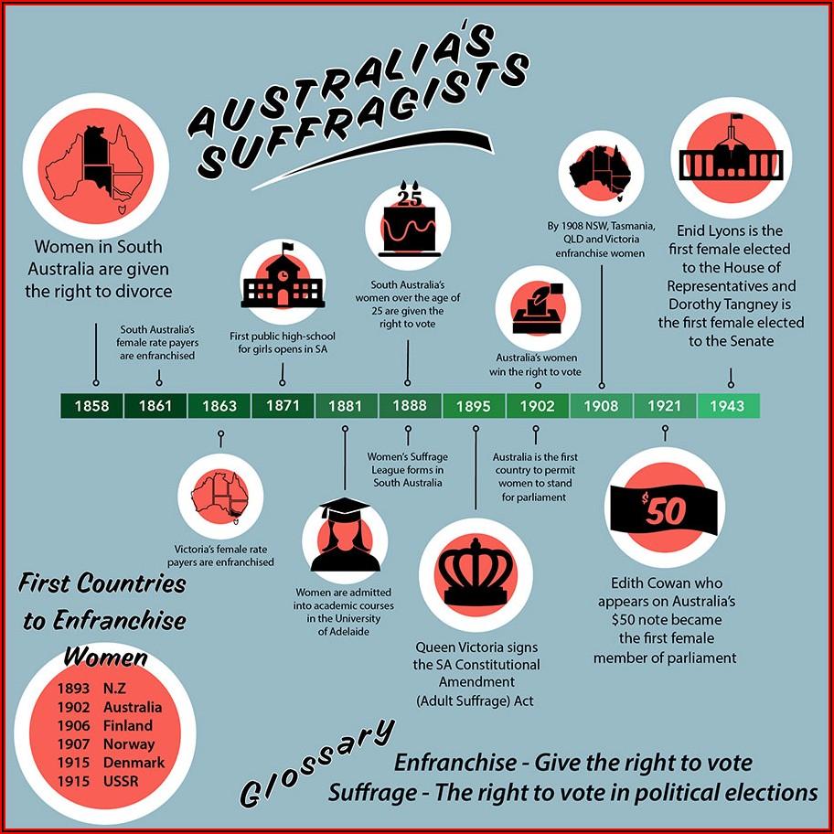 Women's Suffrage Timeline Australia