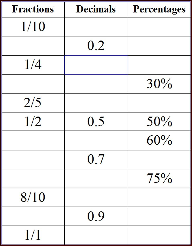 Worksheets Fractions Decimals Percents